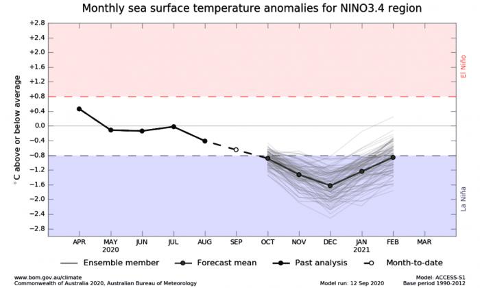 winter-forecast-season-enso-3-4-region-model-cooling