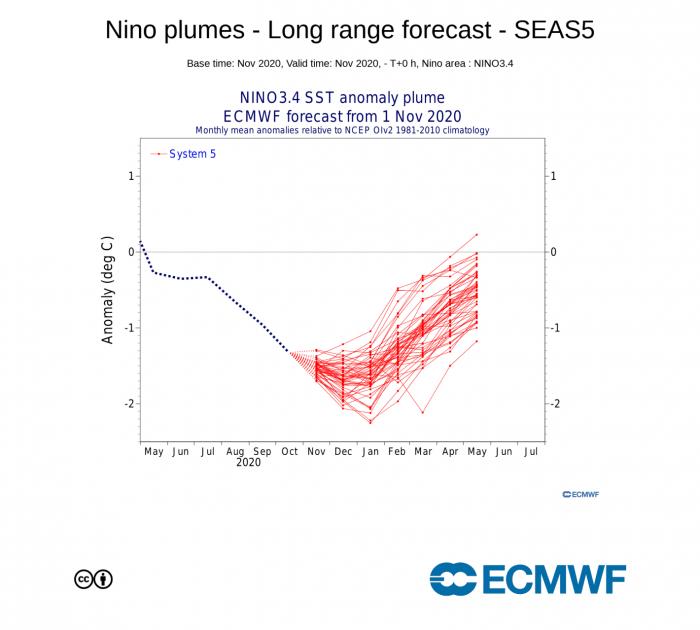 winter-season-forecast-ecmwf-lanina-enso-region