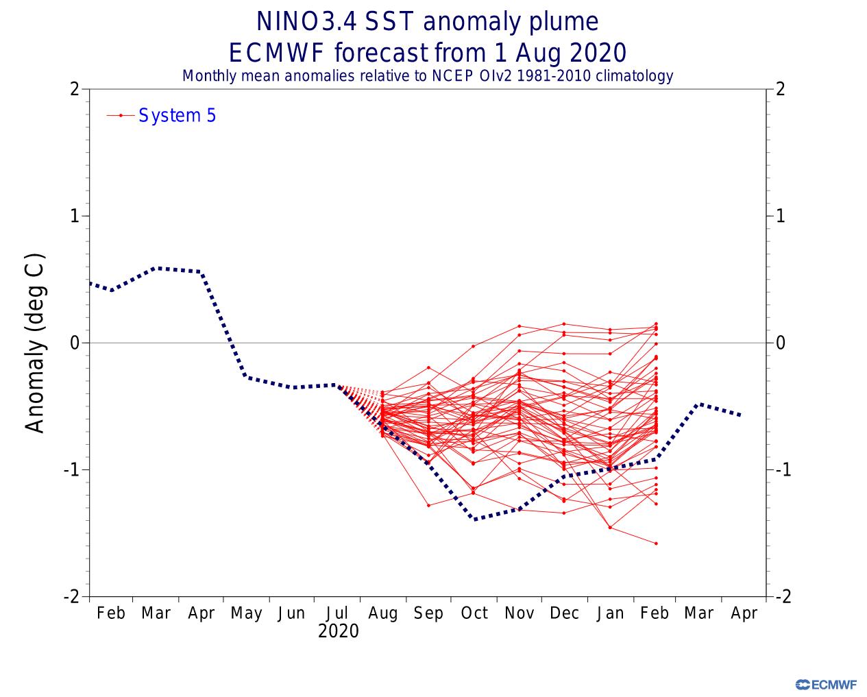 ecmwf-fall-winter-enso-region-temperature-anomaly-forecast-verification