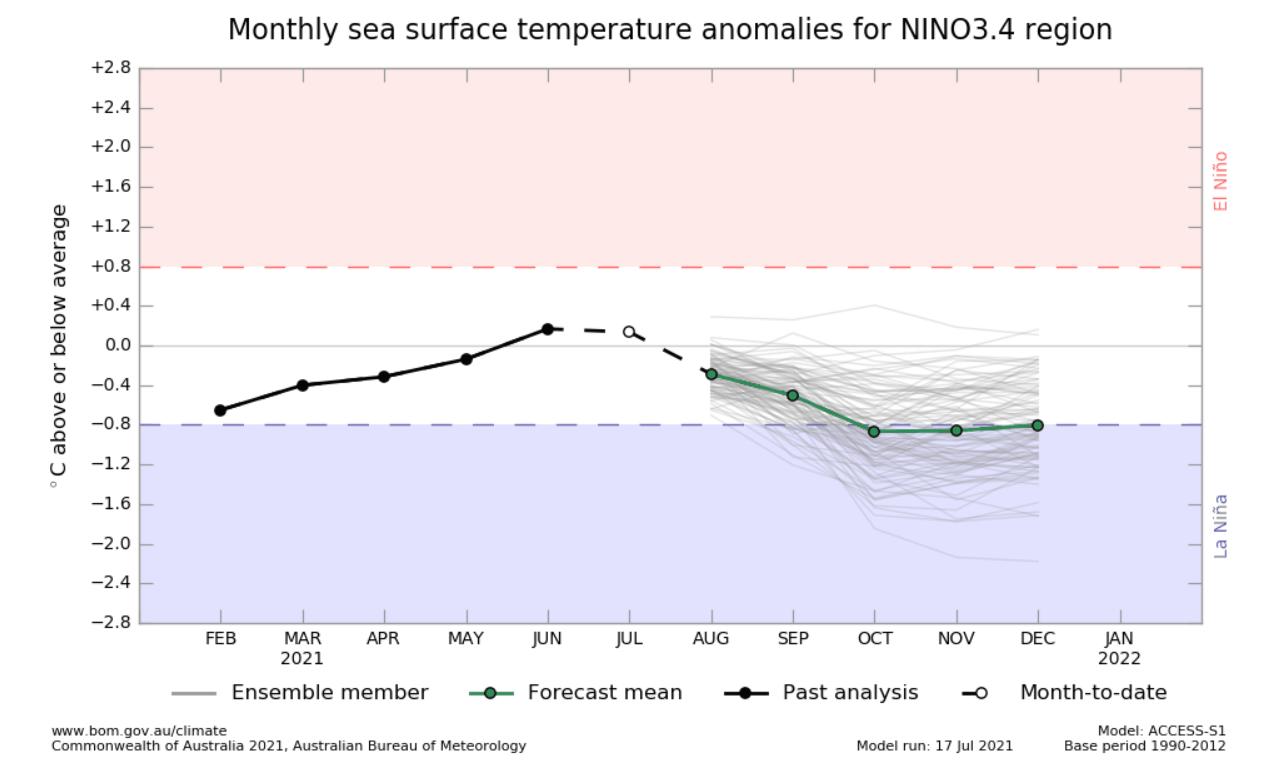 enso-forecast-bom-australia-graph