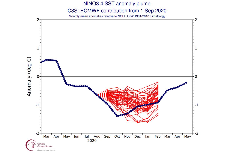 enso-forecast-fall-winter-2020-2021-verification