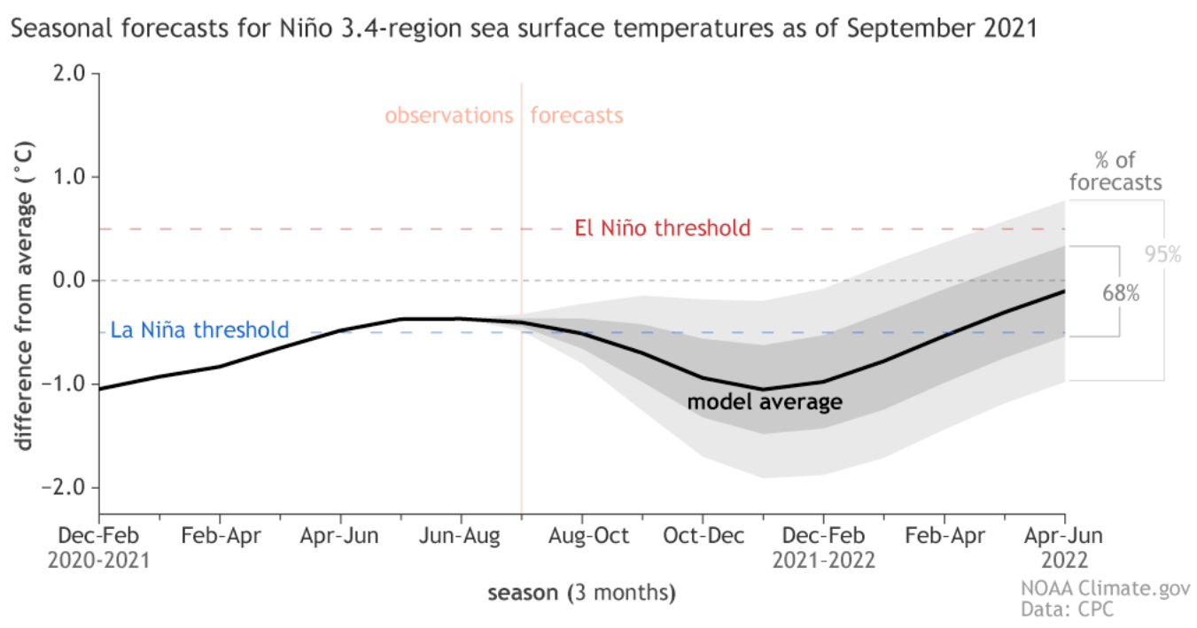 enso-forecast-nmme-fall-winter-2021-2022
