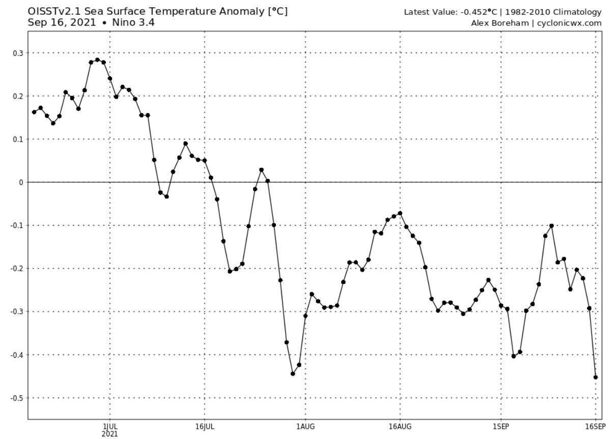 enso-region-3-4-temperature-anomaly-graph