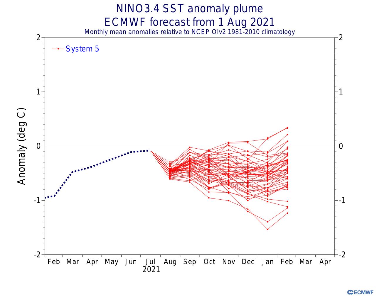 fall-winter-forecast-enso-region-temperature-anomaly