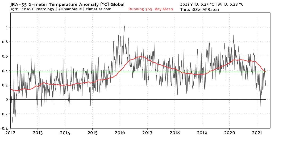 global-temperature-anomaly-graph-from-2012-to-2021