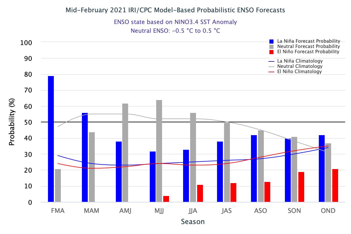 long-range-weather-forecast-united-states-europe-enso-outlook