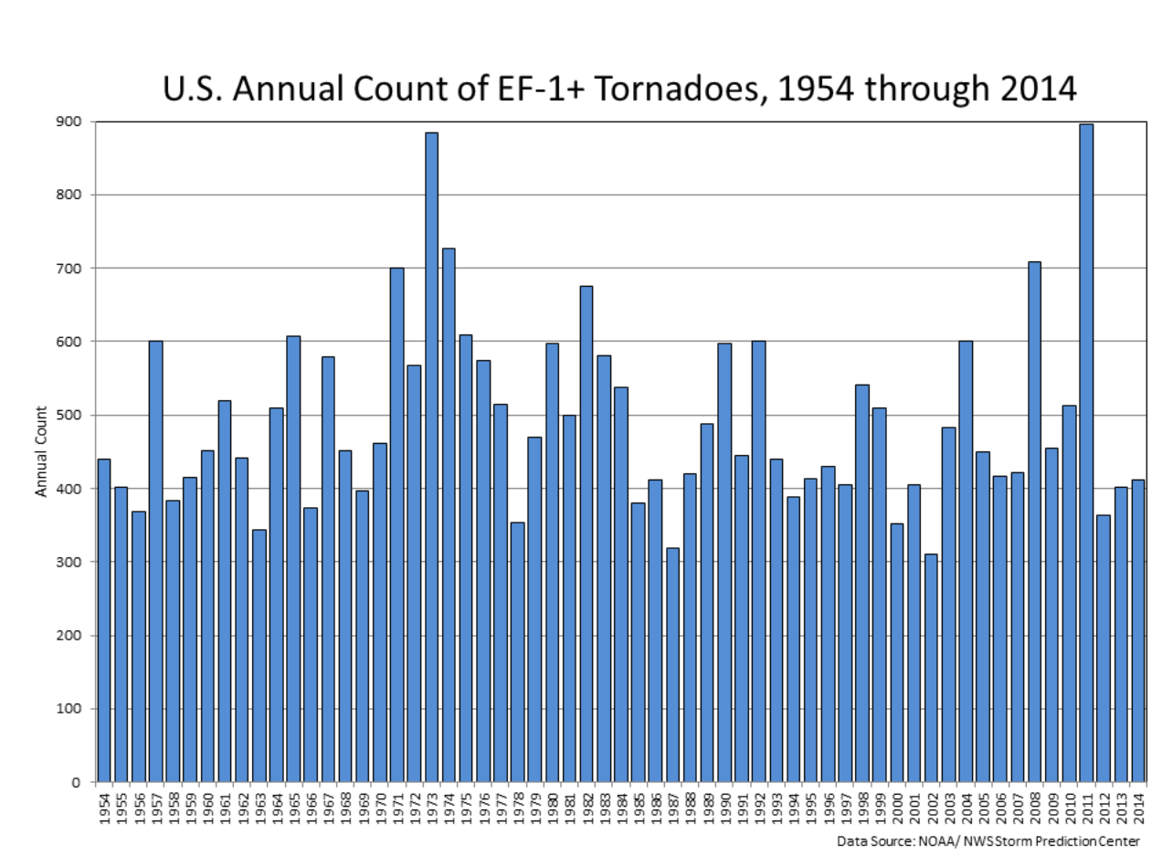 united-states-spring-tornado-season-numbers-history-by-years