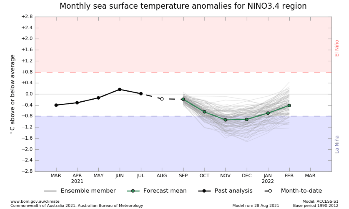 winter-2021-2022-negative-enso-phase-la-nina-forecast