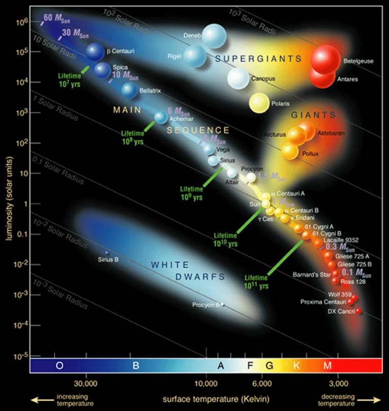 Hertzsprung-Russel_StarData-1