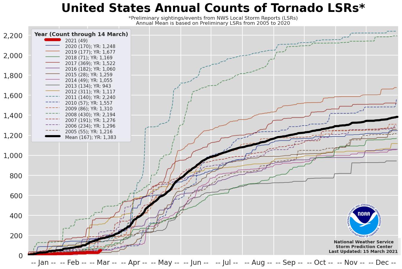 severe-weather-tornado-outbreak-dixie-alabama-mississippi-statistics