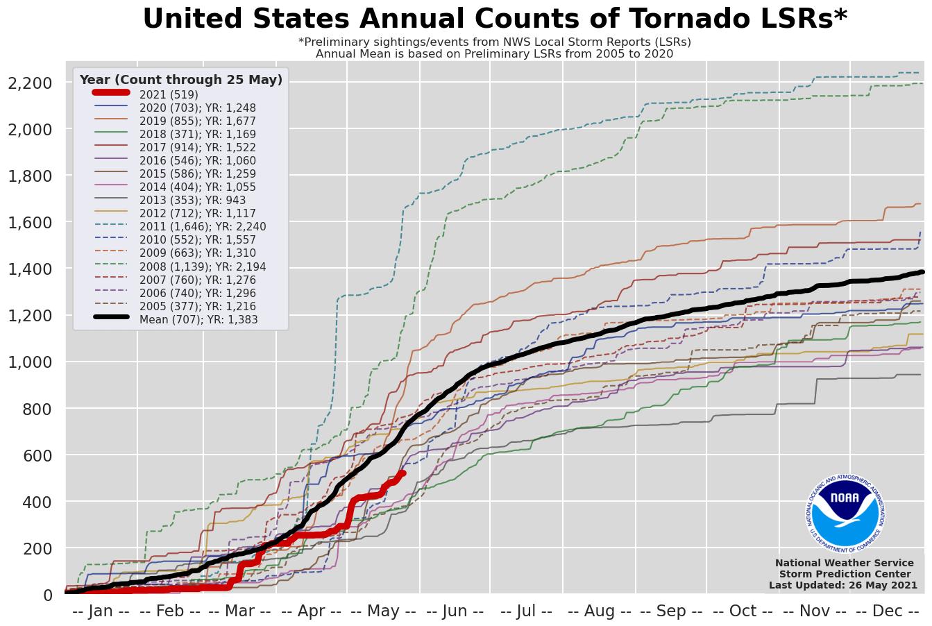 tornado-season-2021-forecast-severe-weather-outbreak-statistics