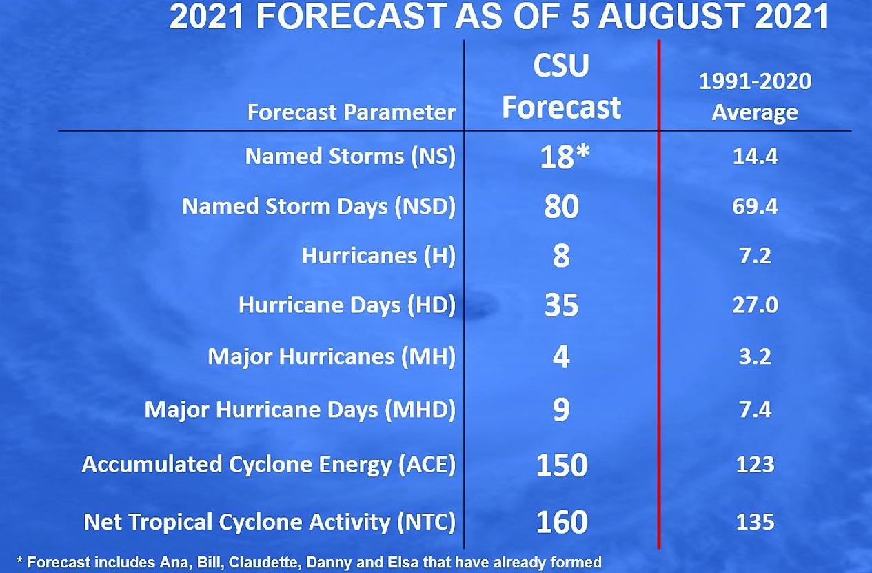 active-atlantic-hurricane-season-2021-grace-gulf-coast-yucatan-csu-forecast