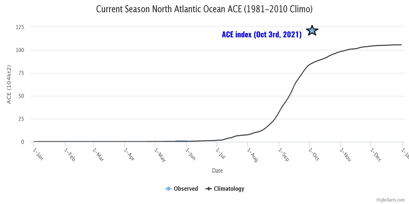 atlantic-hurricane-season-2021-extratropical-storm-sam-iceland-ace-index