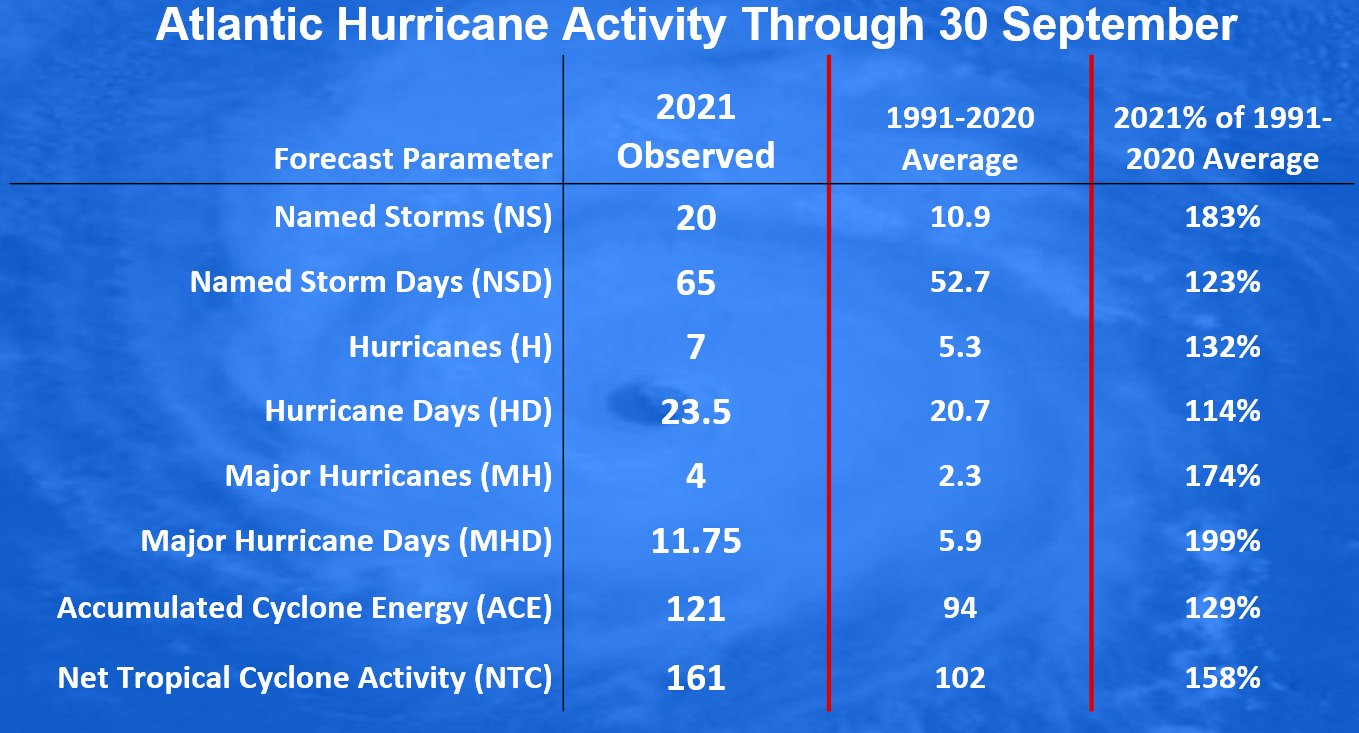 atlantic-hurricane-season-2021-extratropical-storm-sam-iceland-klotzbach-statistics