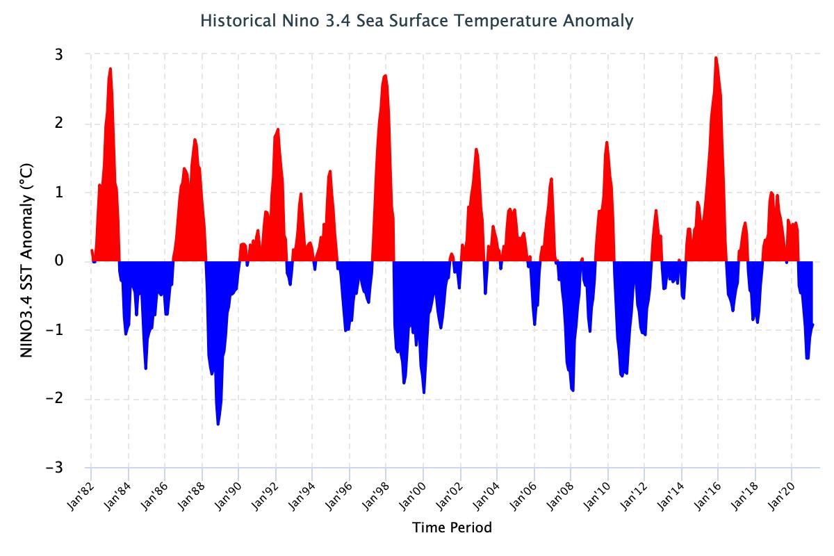 atlantic-hurricane-season-2021-forecast-la-nina-el-nino-years