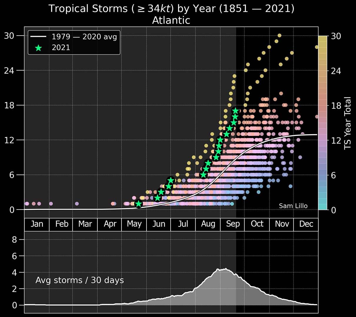 atlantic-hurricane-season-2021-major-storm-sam-caribbean-2005-and-2020-seasons