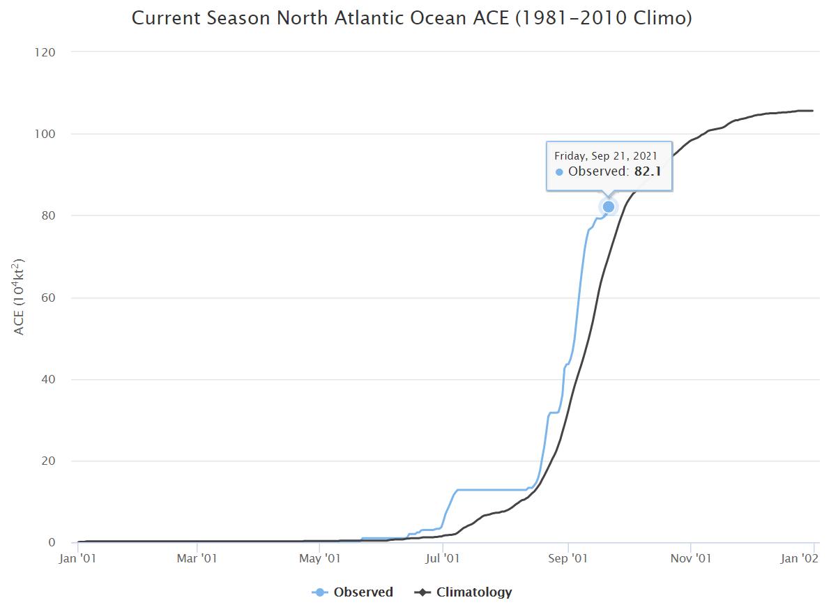 atlantic-hurricane-season-2021-major-storm-sam-caribbean-current-ACE-index