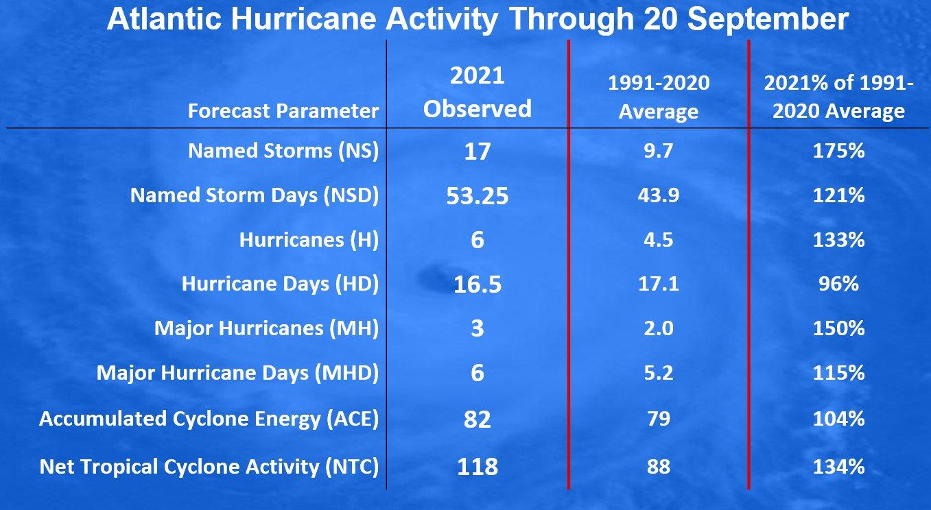 atlantic-hurricane-season-2021-major-storm-sam-caribbean-seasonal-activity