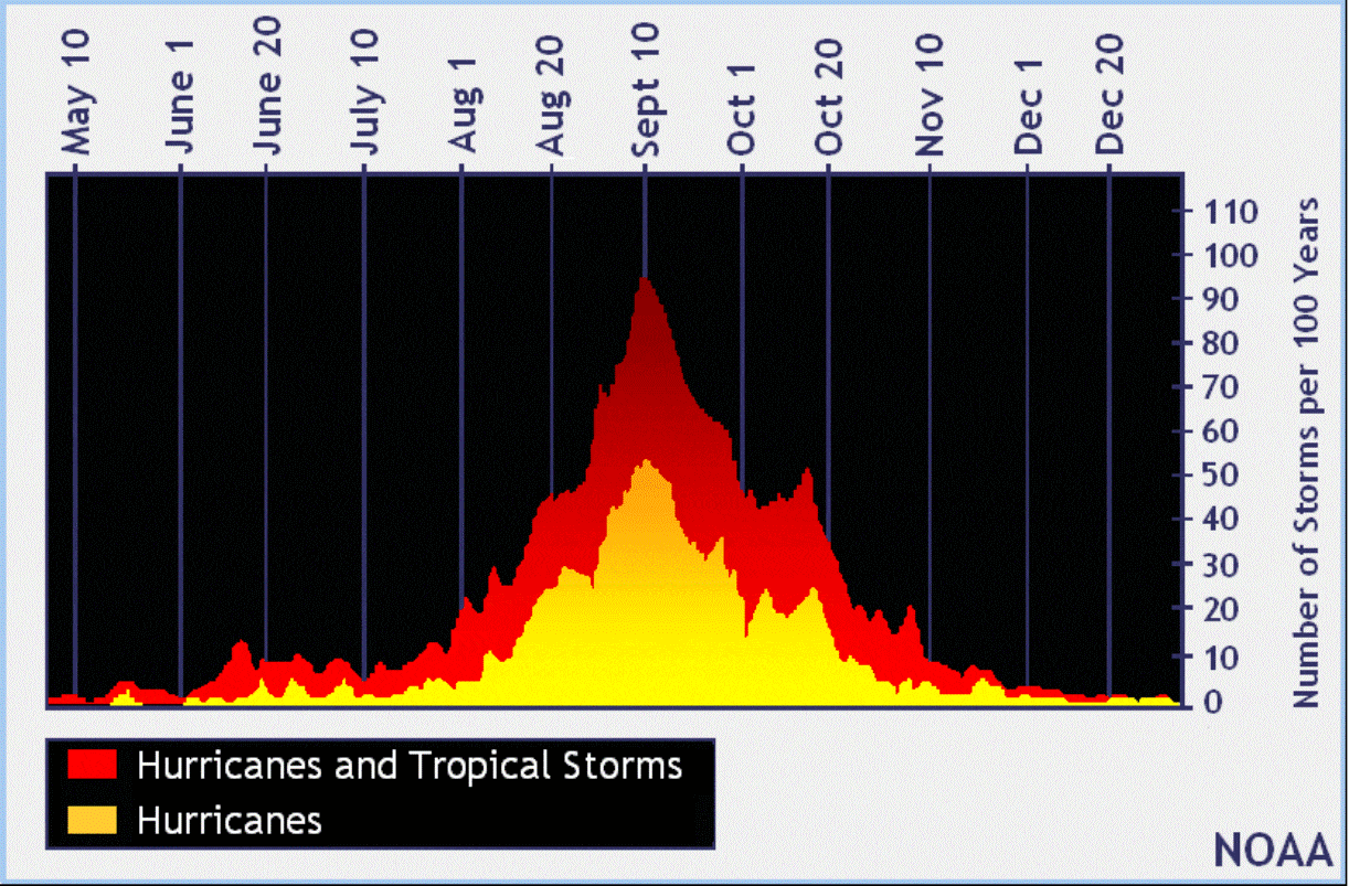 atlantic-hurricane-season-2021-mjo-wave-storm-sam-cyclone-frequency