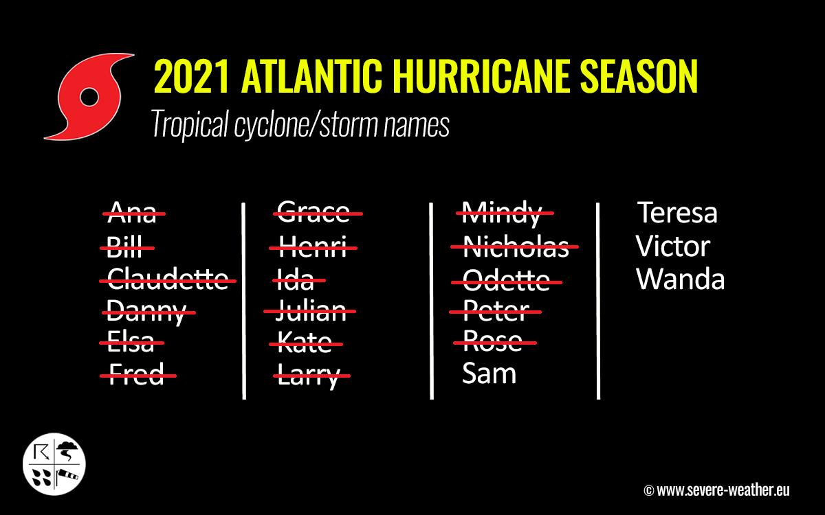 atlantic-hurricane-season-2021-mjo-wave-storm-sam-tropical-cyclone-names
