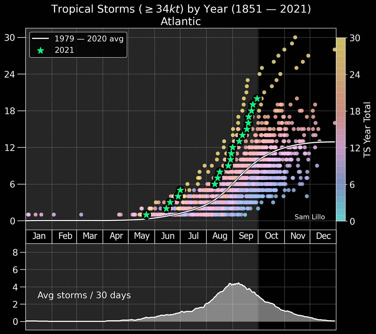 atlantic-hurricane-season-2021-most-powerful-storm-sam-bermuda-europe-2005-versus-2020