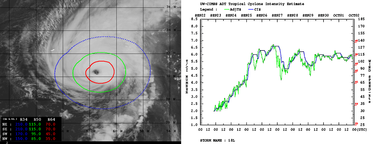 atlantic-hurricane-season-2021-most-powerful-storm-sam-bermuda-europe-dvorak-analysis