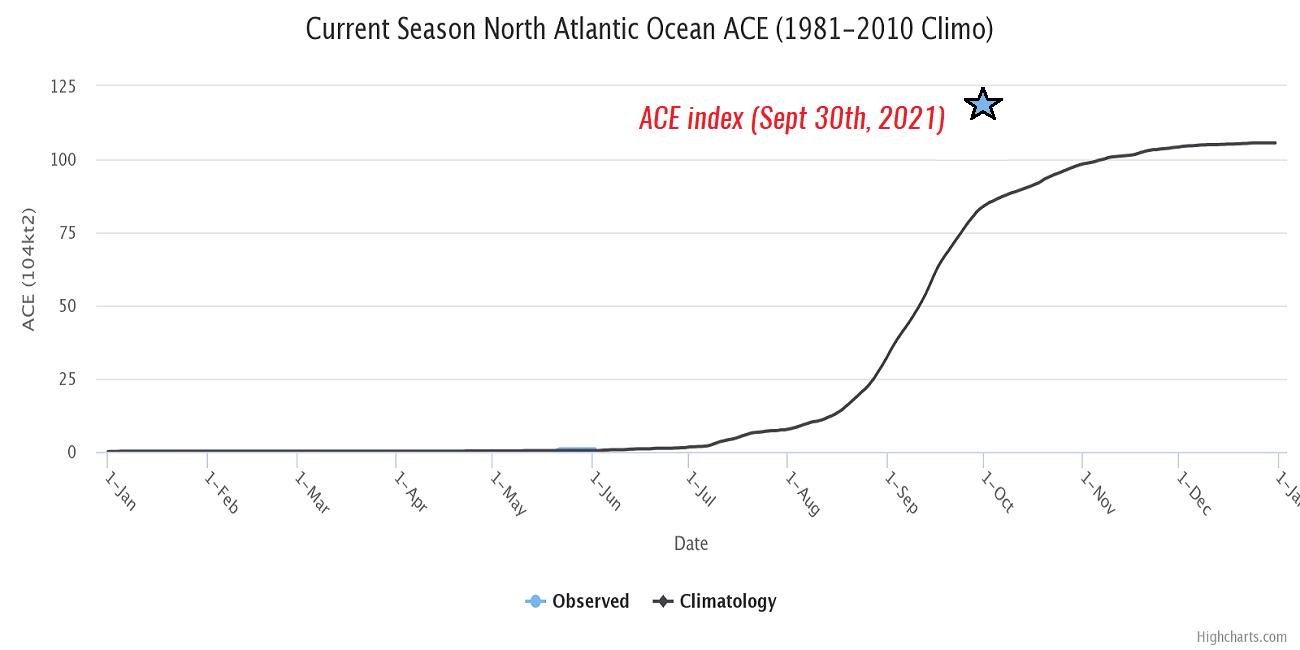 atlantic-hurricane-season-2021-most-powerful-storm-sam-bermuda-europe-high-ace-index
