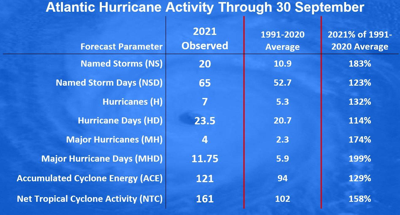 atlantic-hurricane-season-2021-most-powerful-storm-sam-bermuda-europe-seasonal-statistics