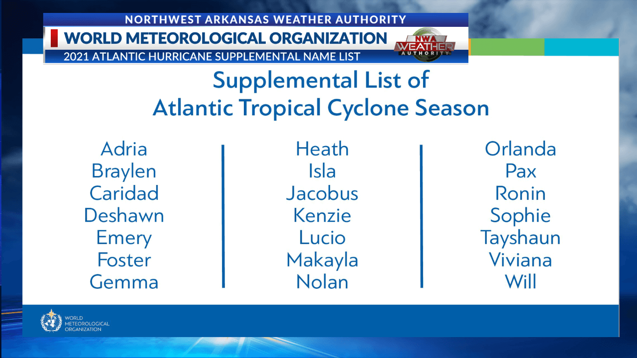 atlantic-hurricane-season-2021-most-powerful-storm-sam-bermuda-europe-tropical-cyclone-upplementary-list