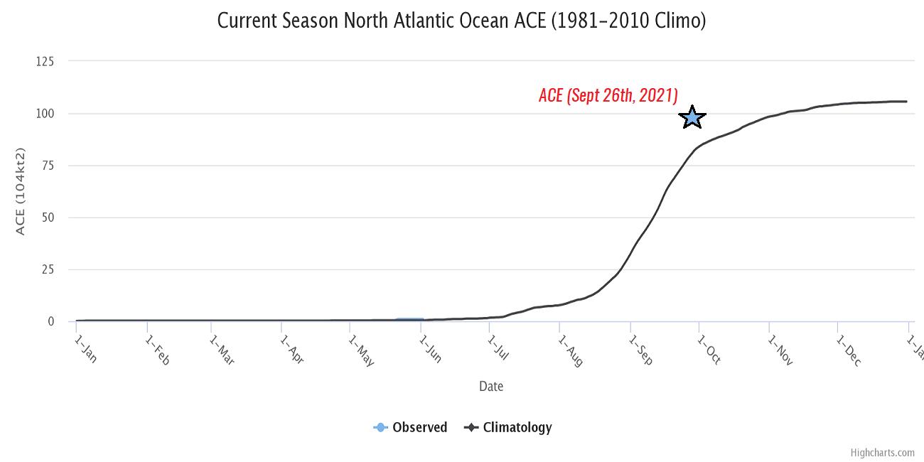 atlantic-hurricane-season-2021-sam-bermuda-canada-ace-index