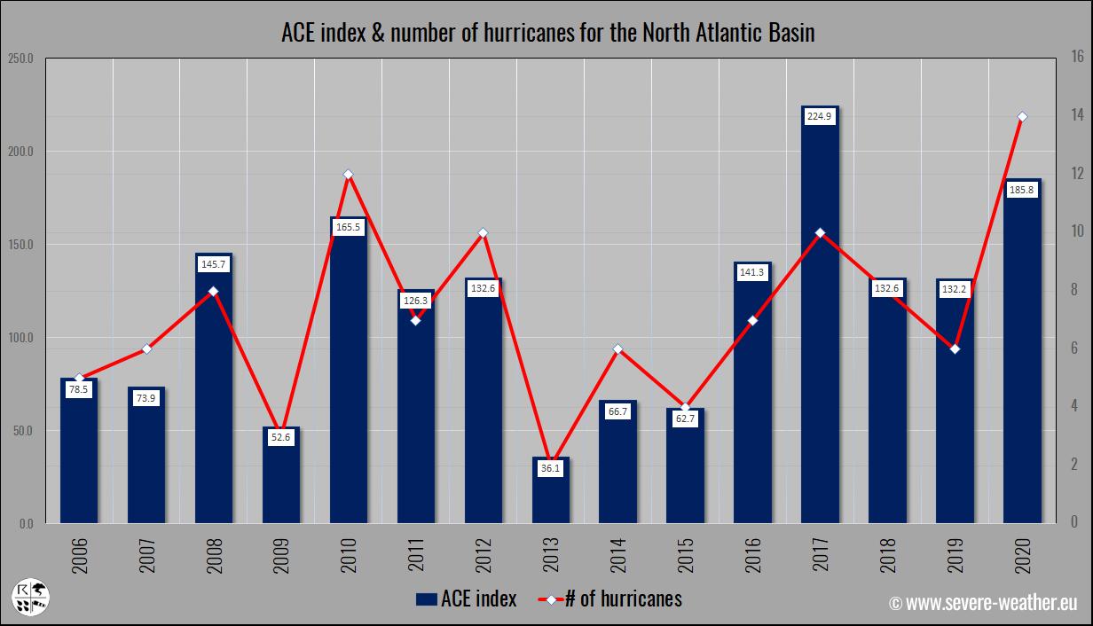 atlantic-hurricane-season-2021-sam-bermuda-canada-ace-recent-years