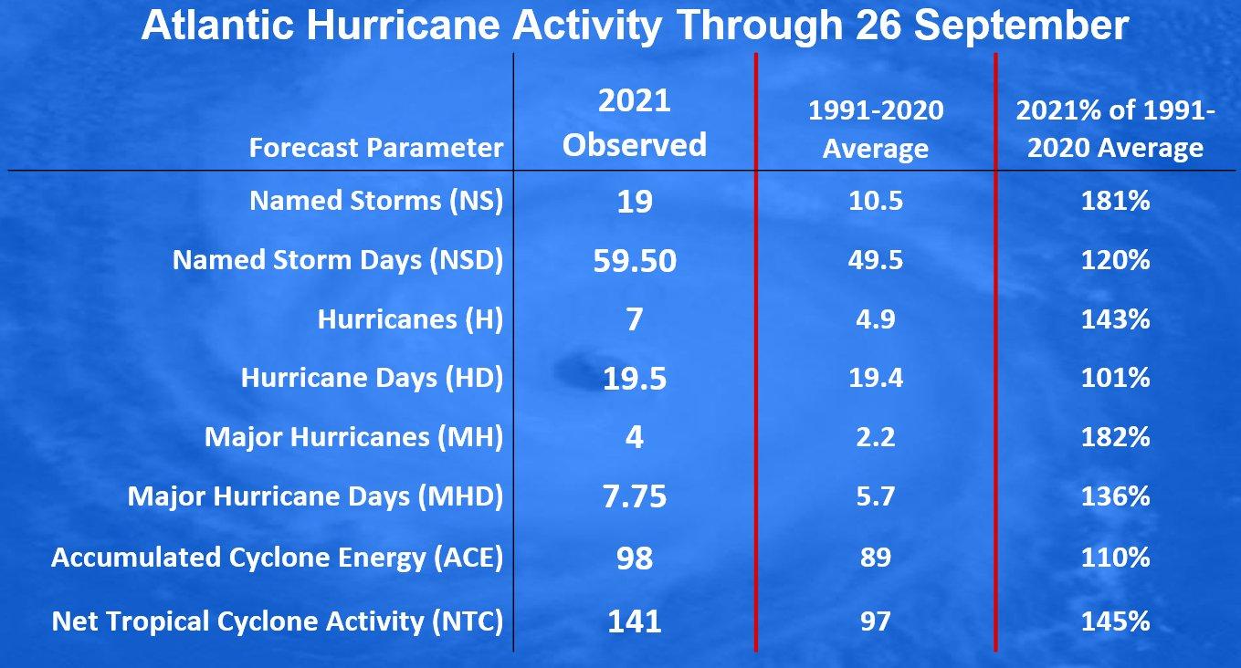 atlantic-hurricane-season-2021-sam-bermuda-canada-activity-statistic