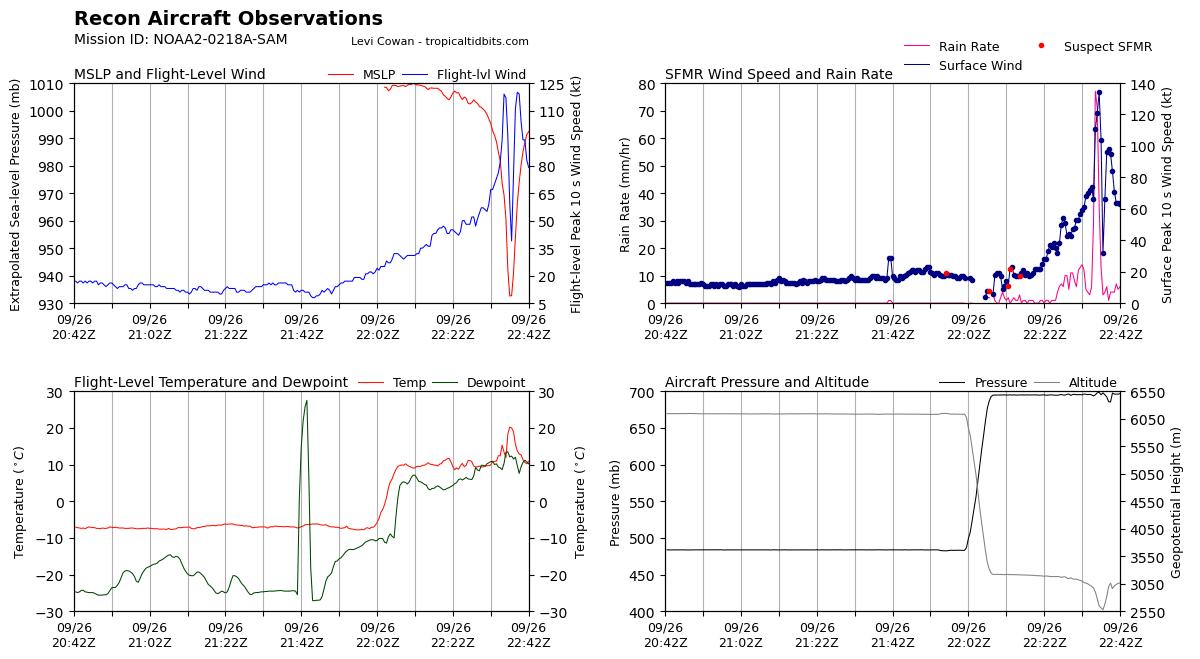 atlantic-hurricane-season-2021-sam-bermuda-canada-noaa-hunters-data