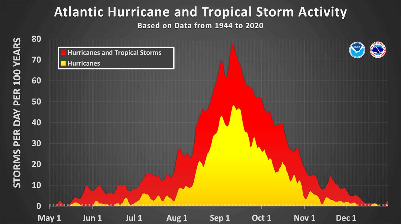 atlantic-hurricane-season-2021-sam-bermuda-canada-tropical-cyclone-frequency