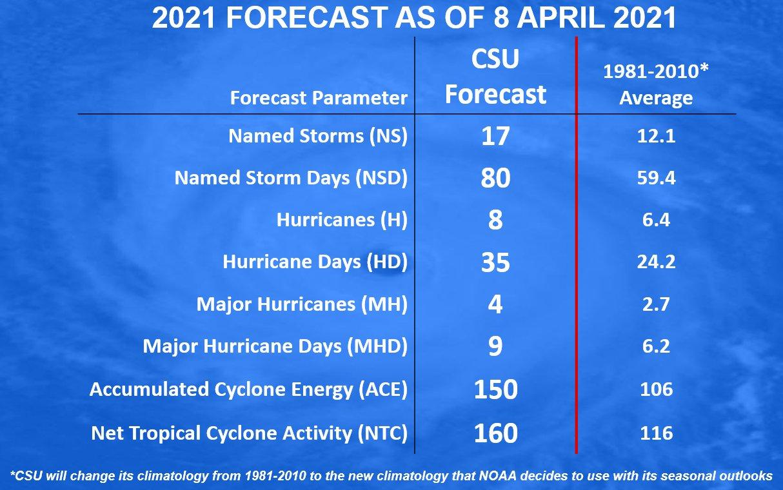 atlantic-hurricane-season-2021-storm-ana-bermuda-Colorado-university-prediction
