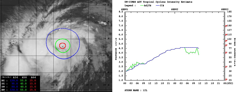 atlantic-hurricane-season-2021-storm-larry-dvorak-analysis