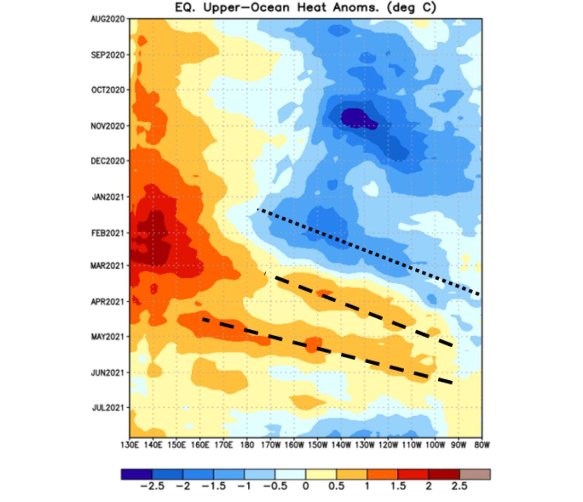 atlantic-hurricane-season-forecast-mjo-wave-storm-fred-kelvin-wave