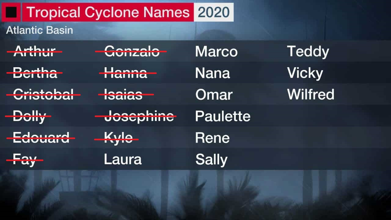 Atlantic Hurricane Season Likely To Become Extremely Active Soon