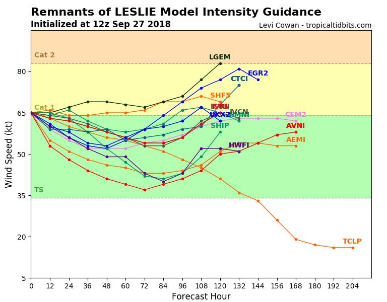 13L_intensity_latest