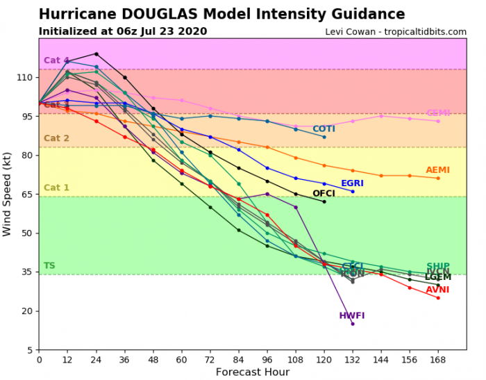 1_hurricane-douglas-intensity