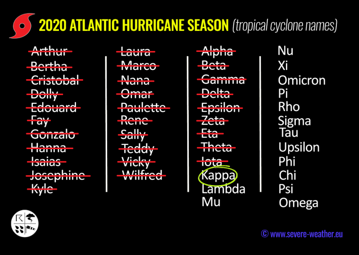 atlantic-hurricane-season-azores-storm-names