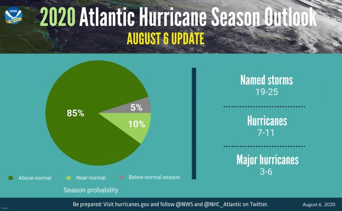 atlantic-hurricane-season-noaaforecast