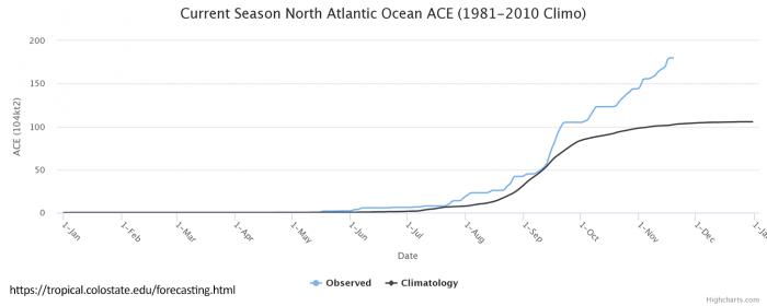 atlantic-hurricane-season-united-states-ace-index