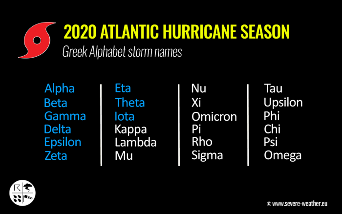 atlantic-hurricane-season-united-states-greek-alphabet