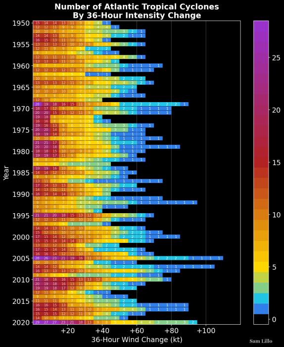 atlantic-hurricane-season-united-states-rapid-intensification