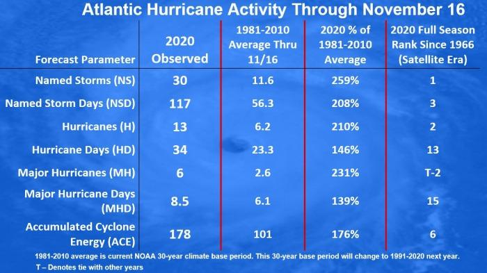 atlantic-hurricane-season-united-states-statistics