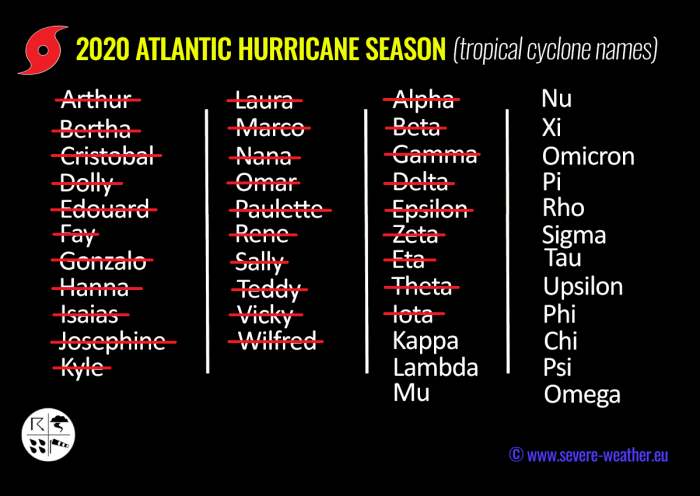 atlantic-hurricane-season-united-states-storm-names