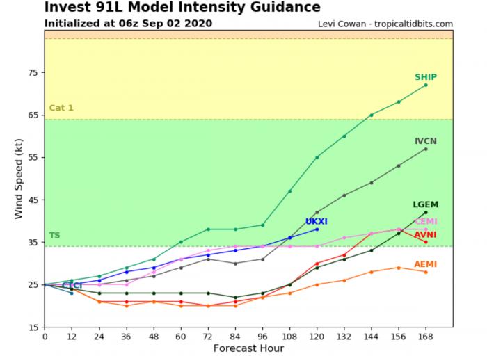 atlantic-storm-season-AL91-intensity
