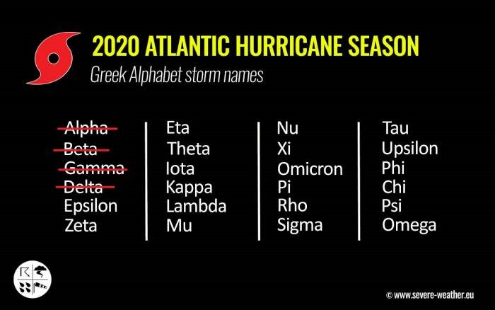 cancun-yucatan-delta-storm-names