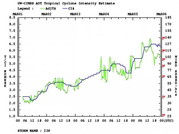 cyclone-niran-habana-new-caledonia-dvorak-intensity